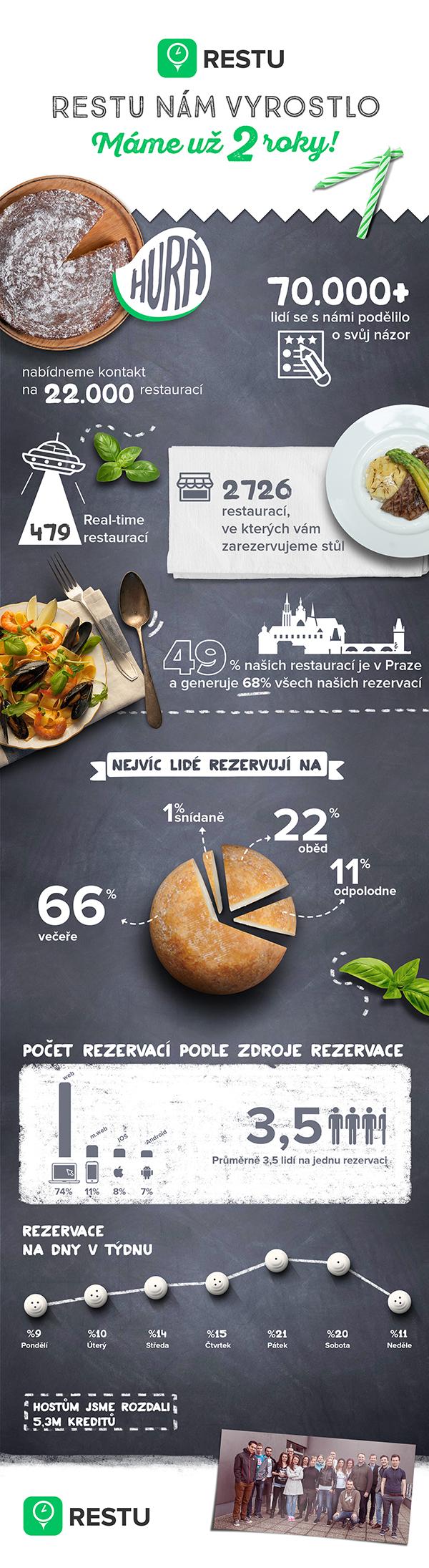 Restu.cz přivedlo za 2 roky existence do restaurací 1,5 milionu hostů