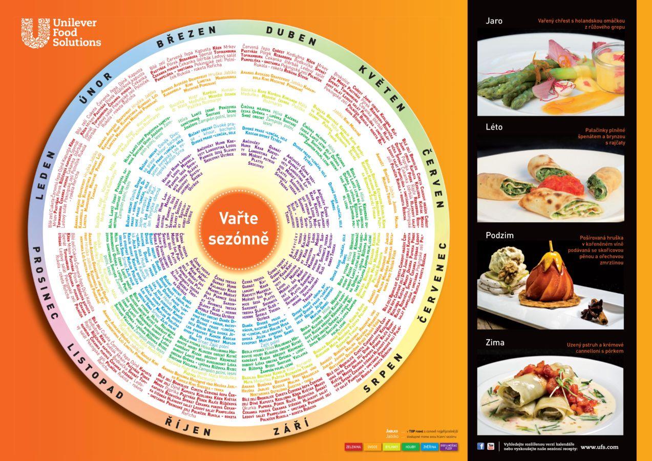 Obsluhování dnešních spotřebitelů: Příležitost jak připravit jídlo, které skvěle chutná, prospívá, neničí planetu a zároveň vytváří zisk
