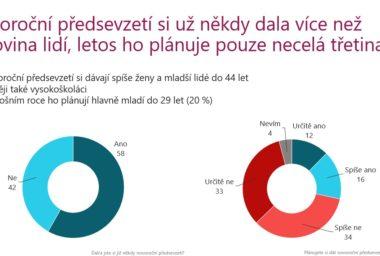 Průzkum: Většině Čechů novoroční předsevzetí nevydrží, většinou se snaží napravit životní styl