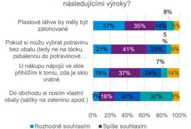 Se zálohováním plastových lahví souhlasí tři čtvrtiny Čechů. Vlastní obaly ještě nosit nechtějí